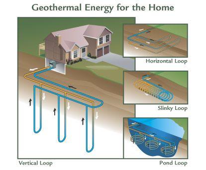 Geothermal System Information Geothermal Heating Geothermal