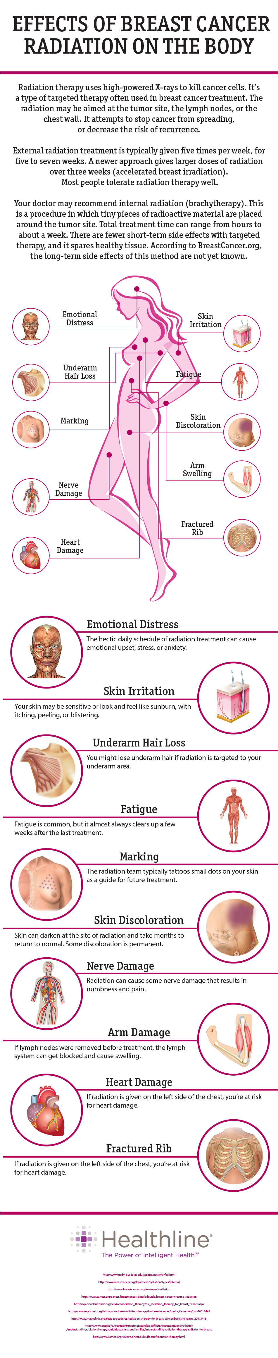 Effects of Breast Cancer Radiation on the Body