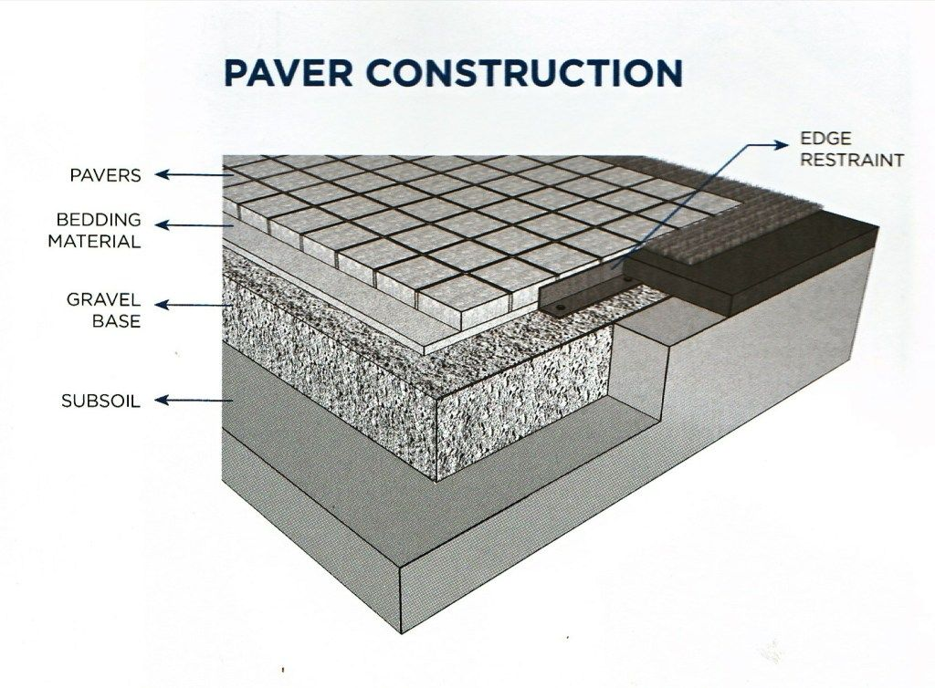 Old Colony Masons Explains Their 7 Step Rule Of Thumb To Preparing The Subgrade Base Below Your Masonry Project Masonry Pavers Brick Tiles