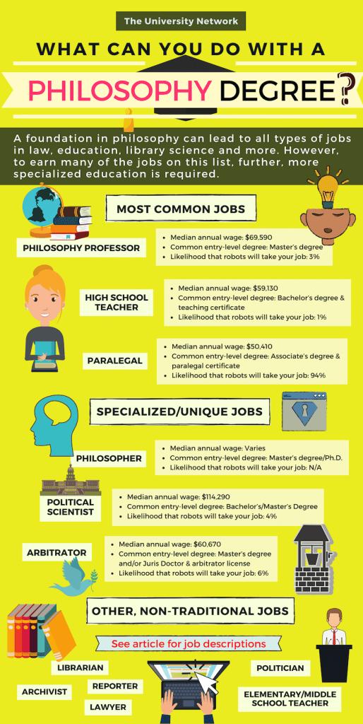 12 Jobs For Philosophy Majors The University Network Philosophy Major Philosophy Online College