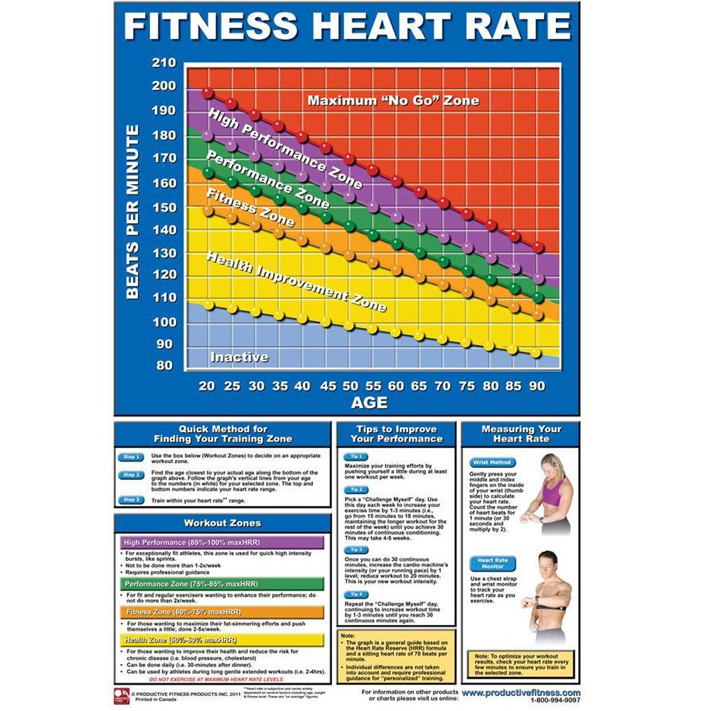 Fitness heart rate chart google search fitness pinterest fitness heart rate chart google search nvjuhfo Images