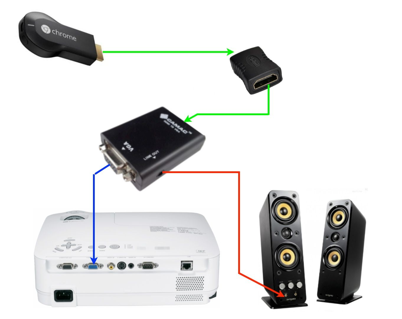 medium resolution of connecting a chromecast to vga projector diagram connecting apple tv
