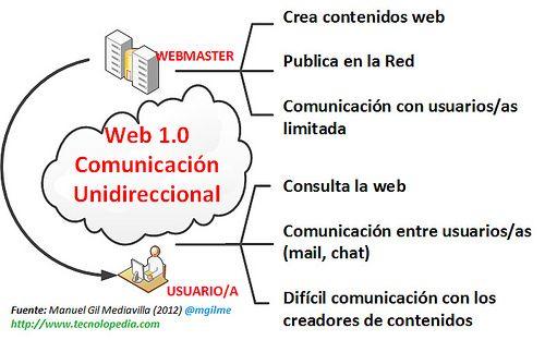 Caracteristicas De La Web 1 0 Con Imagenes Web 2 0