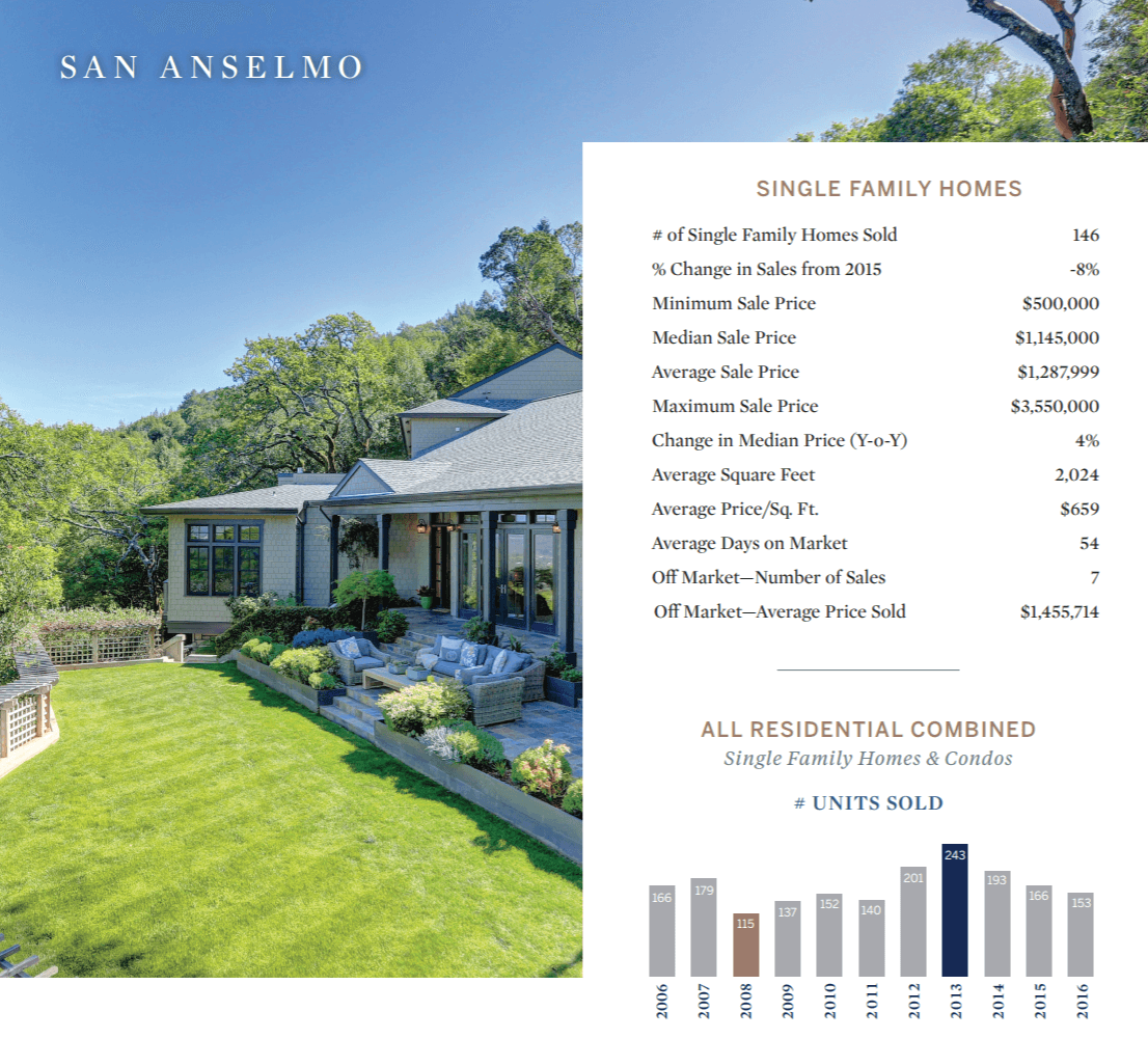 Awe Inspiring San Anselmo Homes For Sale Your San Anselmo Realtor Download Free Architecture Designs Ferenbritishbridgeorg