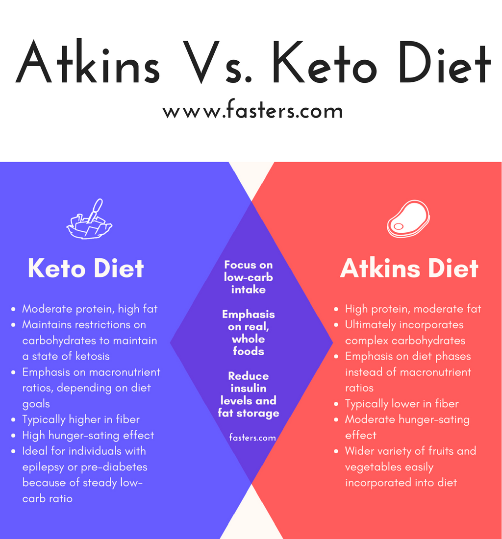 atkins and keto diets low-carb