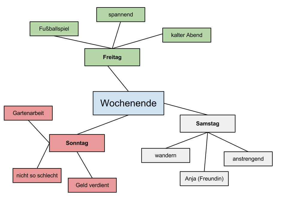 Mind Map used for prewriting activity | Aiken High School German ...