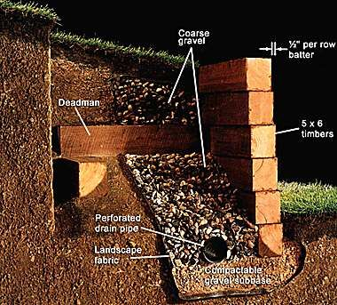 Retaining Wall In 2019 Backyard Walls Sleeper