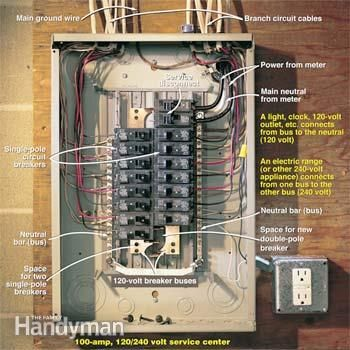 basics of an electrical panel done visually as it would be best rh pinterest com Main Electrical Panel Box Diagram 4 Wire Panel Box