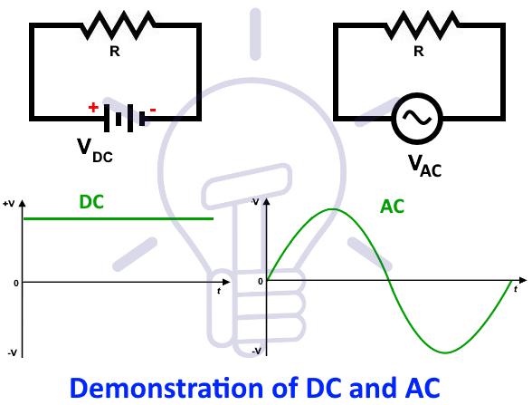 Rms Value Average Value Peak Value Peak Factor Form Factor In Ac Current Capacitors Current Source