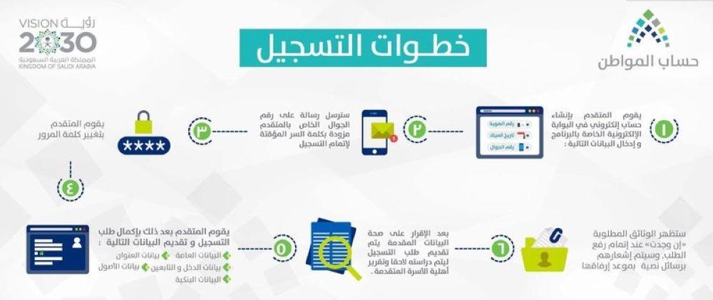 إلحاق جميع مستفيدي الضمان الاجتماعي ببرنامج حساب المواطن Ega Arab News Map