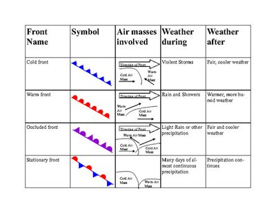 weather fronts summary from lewissr on 2 pages earth science weather. Black Bedroom Furniture Sets. Home Design Ideas