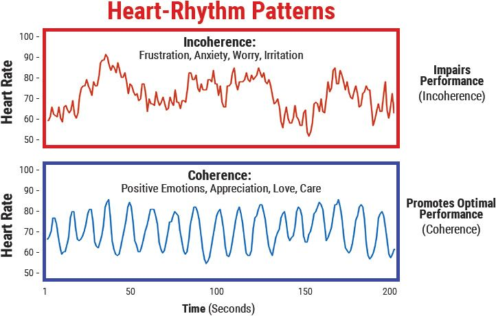Chapter 04 Coherence Positive Emotions Heart Rhythms Heart