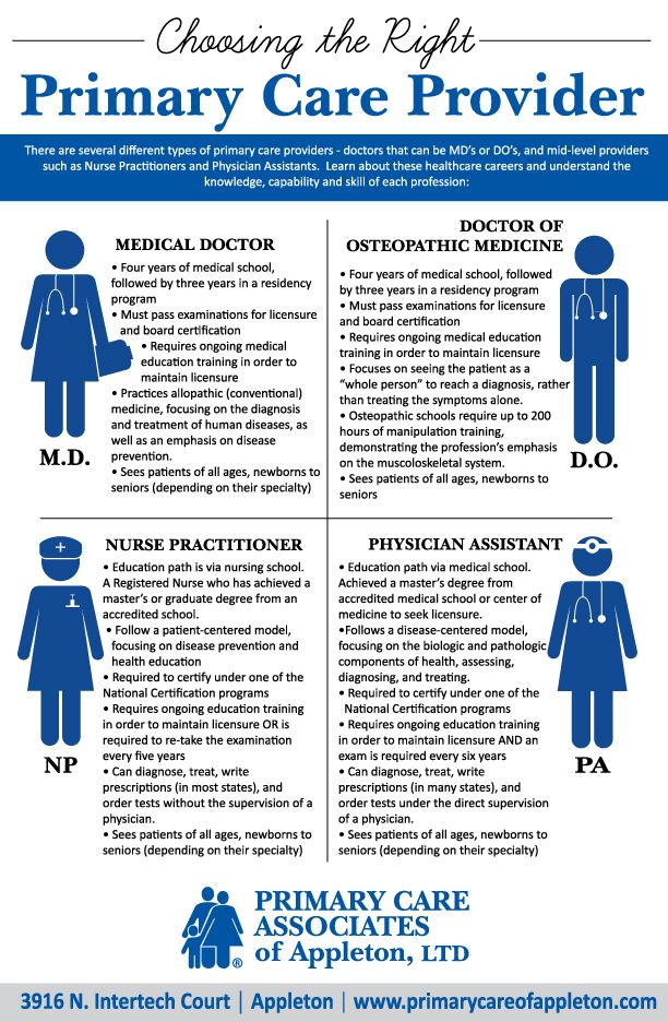 Choosing The Right Primarycare Provider Infographic Healthcare Careers Primary Care Doctor Medical