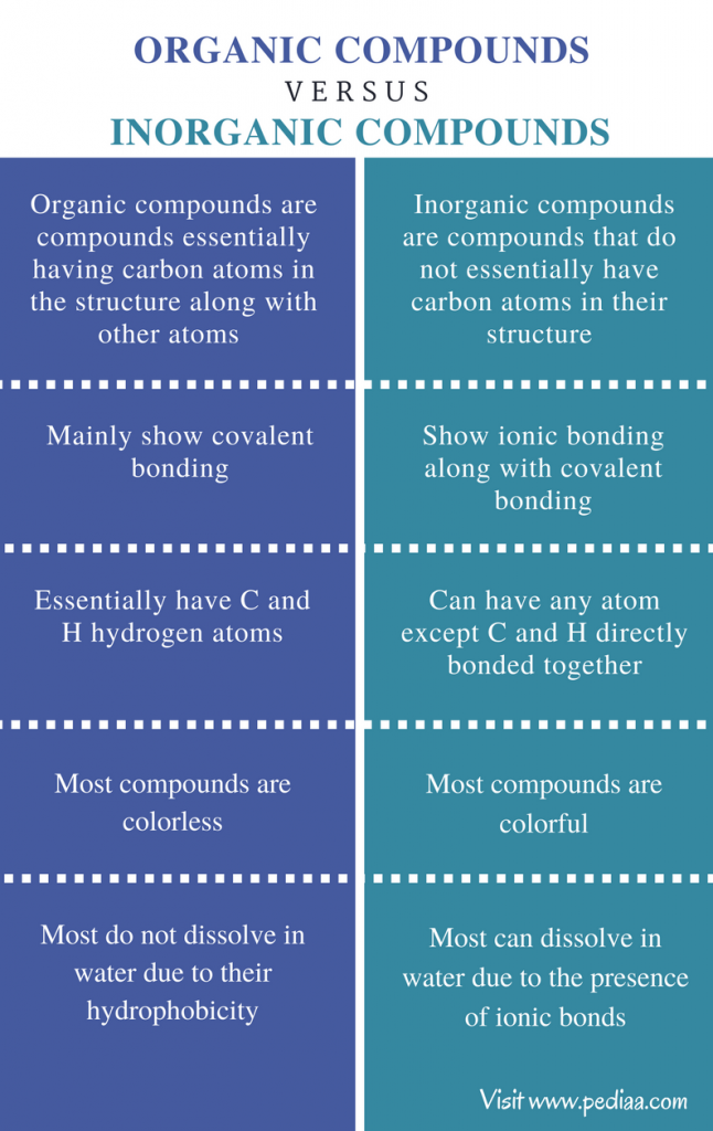 Difference Between Organic and Inorganic Compounds ...