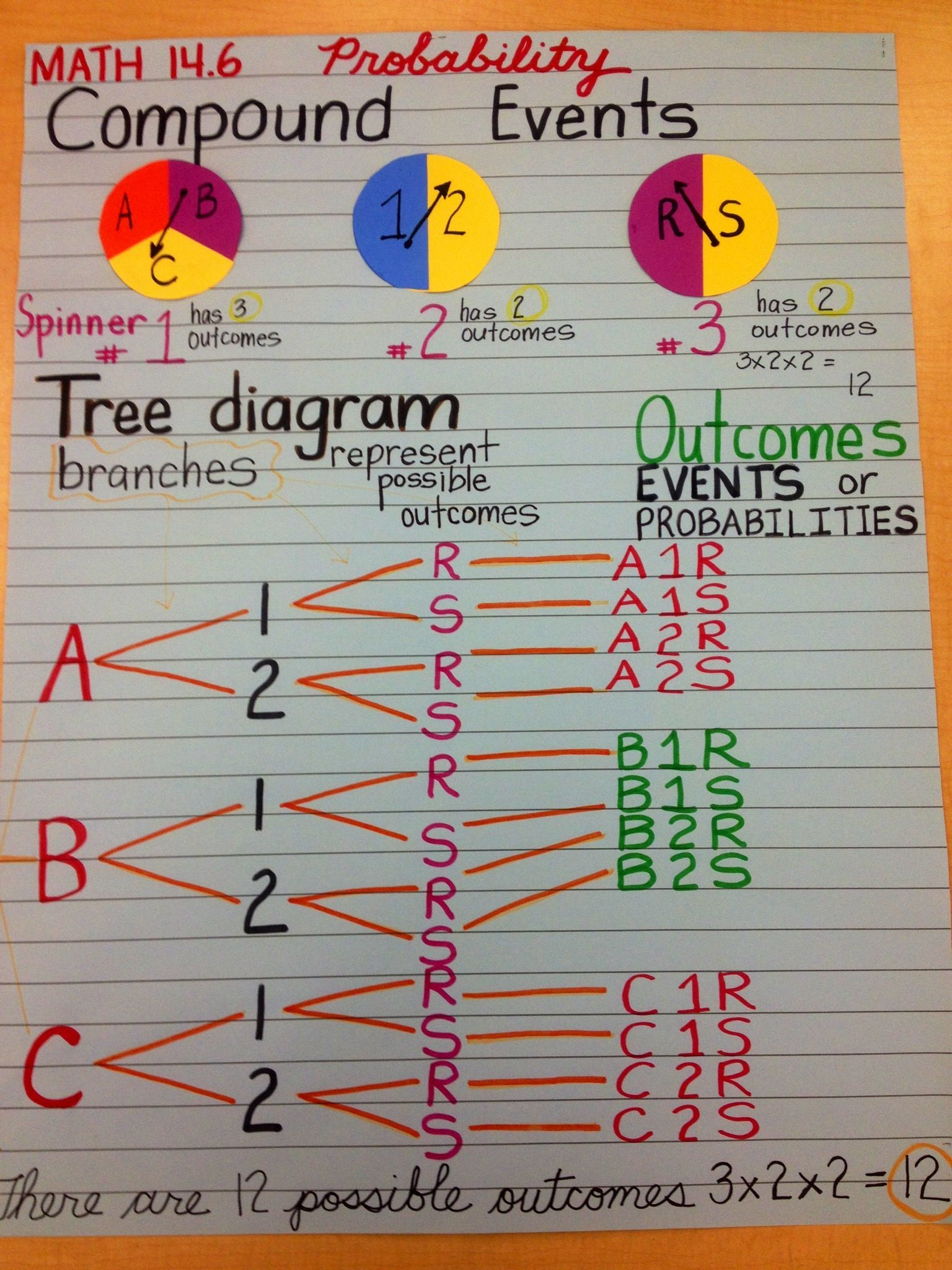 Image Result For Theoretical Probability Anchor Chart