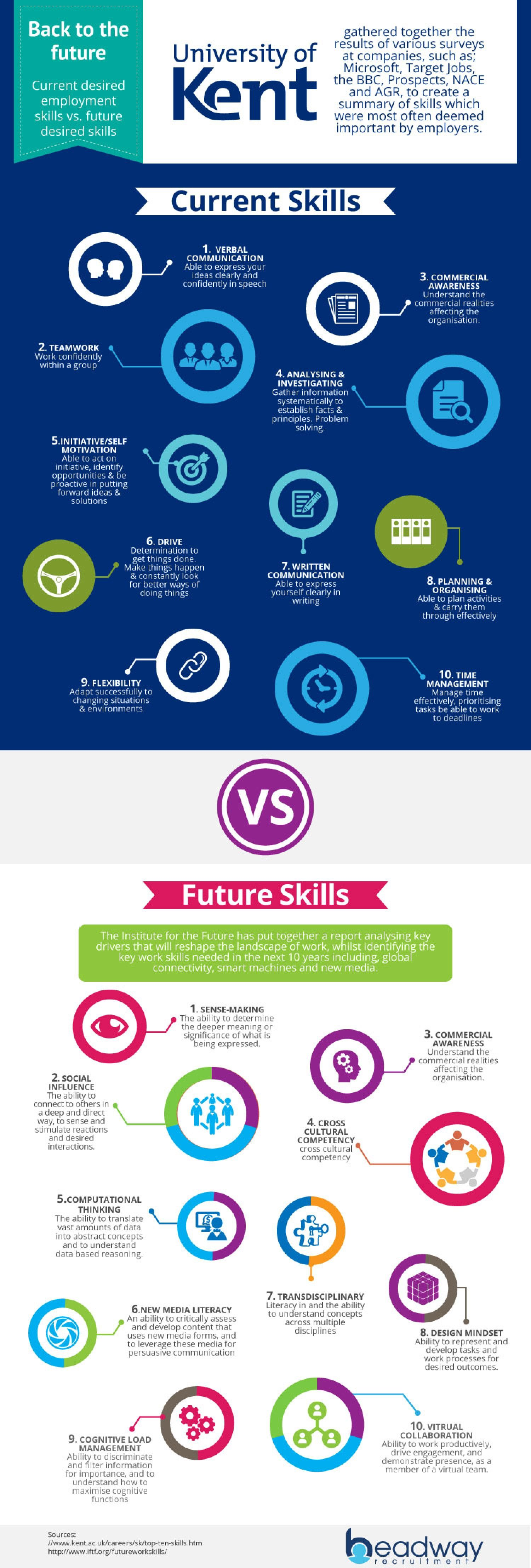 Back To The Future Jobs! Current Vs. Future Desired Job