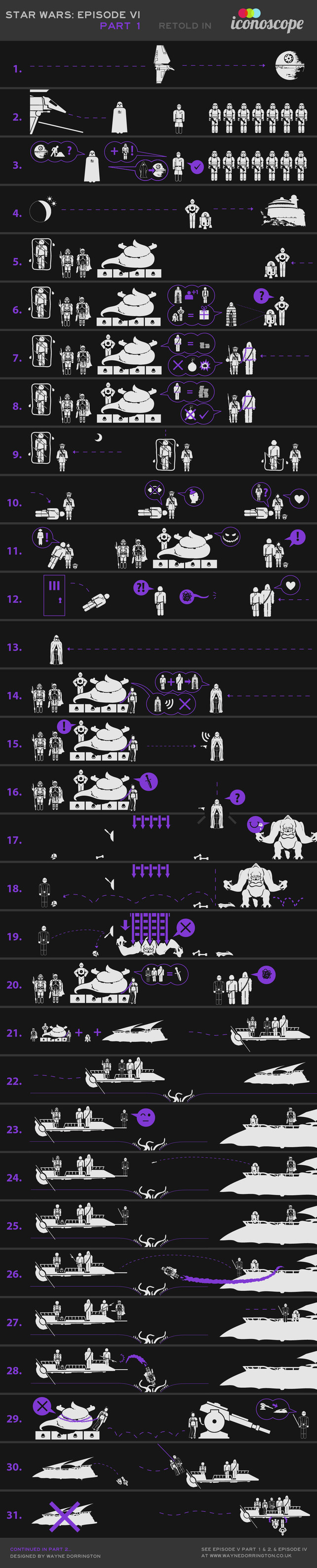 Return of the Jedi, Retold In Icons  INFOGRAPHIC OF THE DAY  BREAKING DOWN THE LAST MOVIE OF THE FIRST STAR WARS TRILOGY TELLS YOU A LOT ABOUT WHAT MADE IT INFERIOR TO THE FIRST TWO.