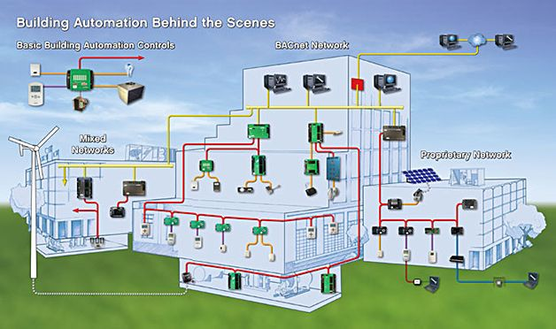 Conceptual Model Of Smart Grid Framework By Iec Eep Building Automation Building Automation System Building Management System