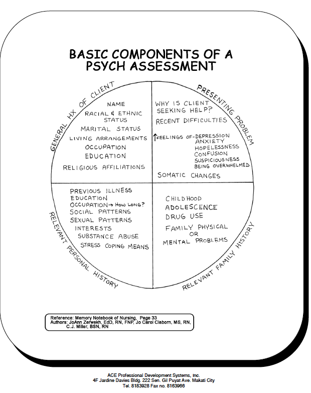 Basic Components Of A Psych Assessment  Psychology