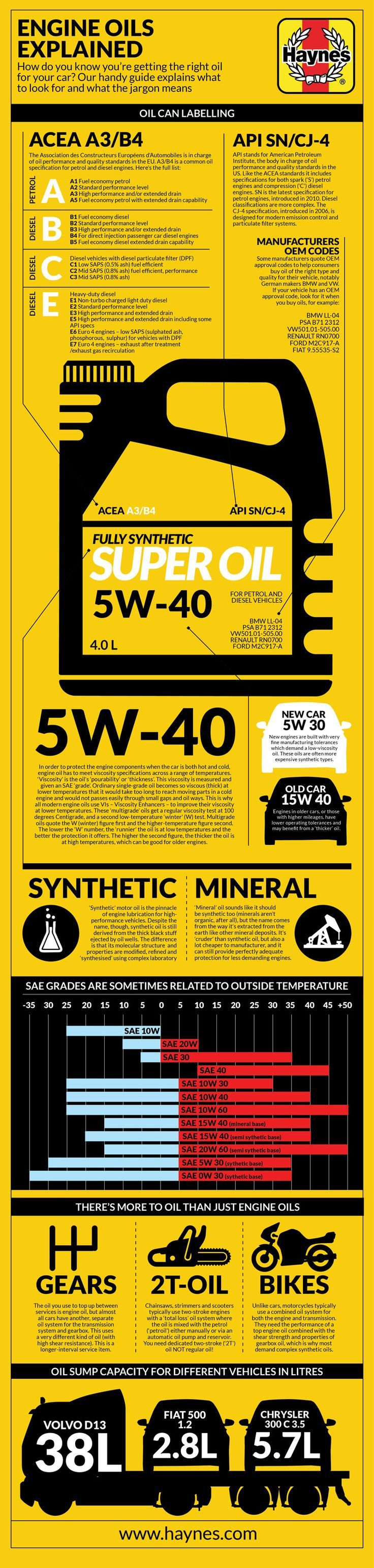What is engine oil in this infographic you 39 ll learn about for Types of motor oil