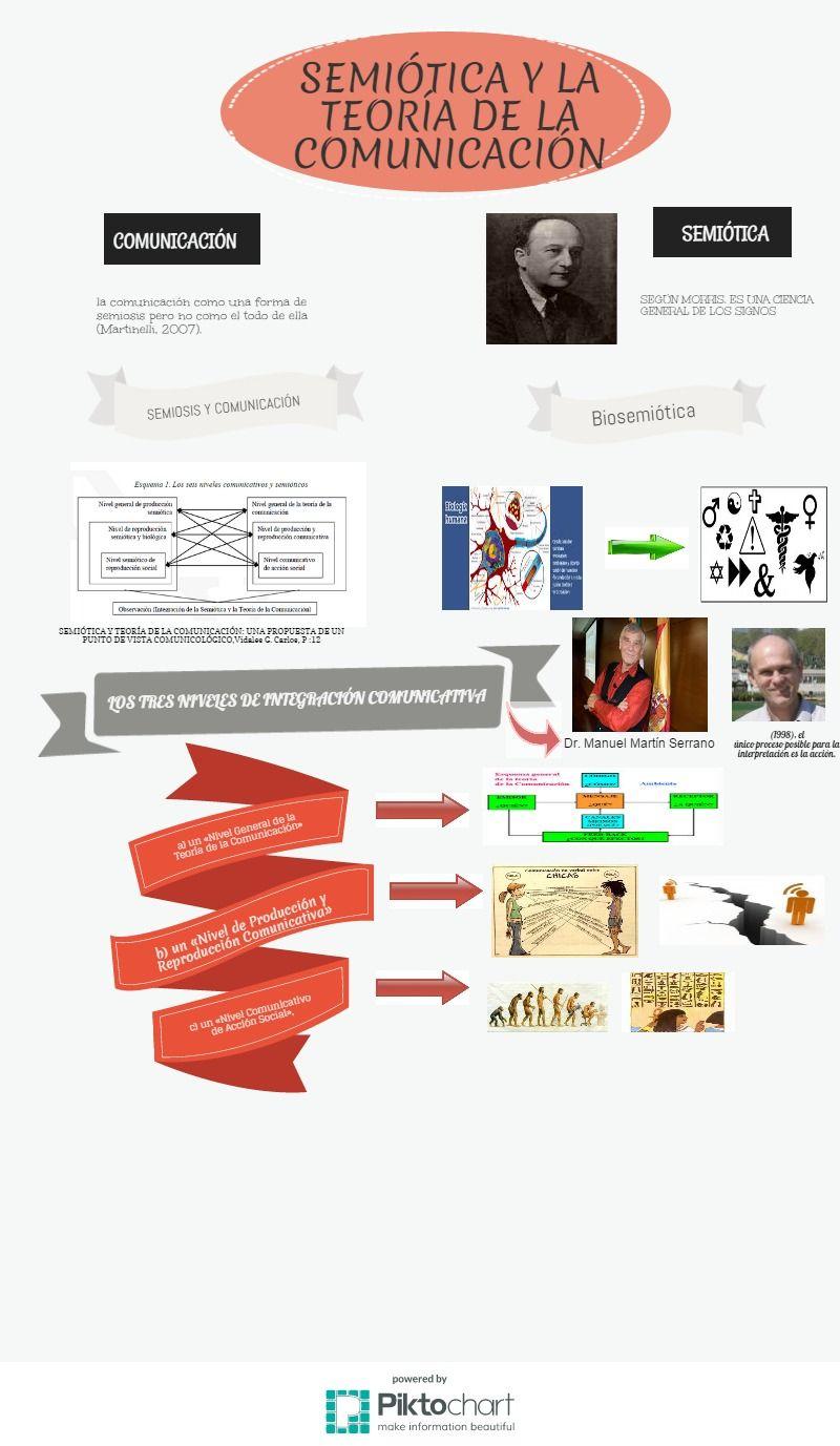 Infografía acerca de la Semiótica y Teoría de la comunicación de Carlos Vidales G.donde se muestra la información más relevante del texto. | @Piktochart Infographic #semiotica #teoriadelacomunicación #fundamentoscomunicación fuentes: https://mariaceciliao.wordpress.com/2012/09/13/el-alcance-de-tu-no-comunicacion/ http://www2.ccm.itesm.mx/talentotec/node/436 http://alexei.nfshost.com/ http://arvo.net/biologia-humana/gmx-niv74.htm http://deconceptos.com/ciencias-sociales/semiotica