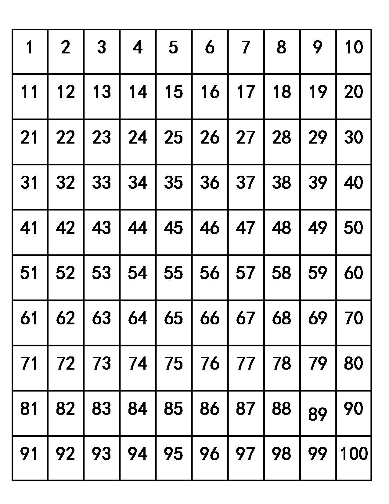 One thru hundred table template displayed in  also all the numbers between and are listed this free printable rh pinterest