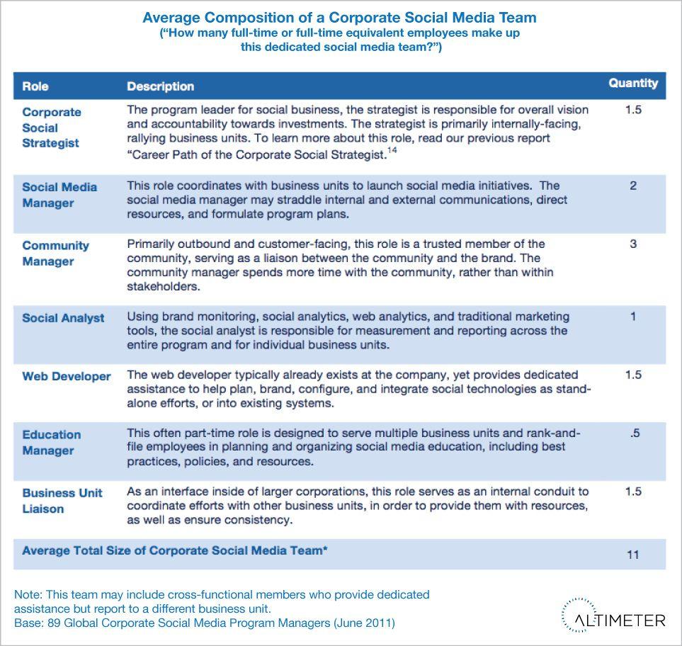 Social Media Roles Google Search Social Media Social Strategy Social Business