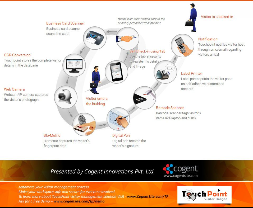 Learn The Step By Step Process Involved In TouchPoint Visitor Management  System [Infographic] ...
