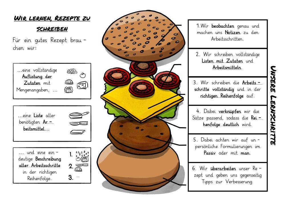 Digitales Burgerbraten Die Vorgangsbeschreibung Im Fach Deutsch Die Frau Mit Dem Dromedar In 2020 Vorgangsbeschreibung Smart Board Deutsch Unterricht