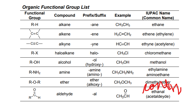 Functional Groups In Organic Chemistry Pdf Functional Group Organic Chemistry Chemistry