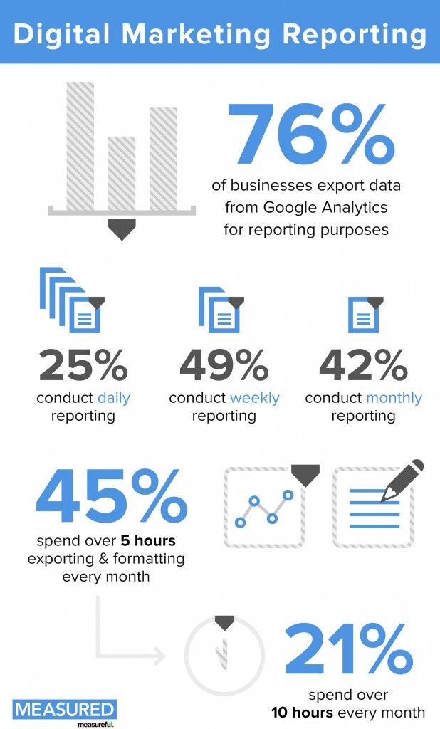 Digital Marketing Reporting  Dashboard    Digital