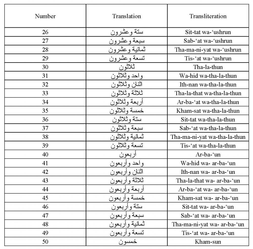 Image Result For Arabic To English Numbers 1 To 100 Numbers 1 100 1 To 100 The 100