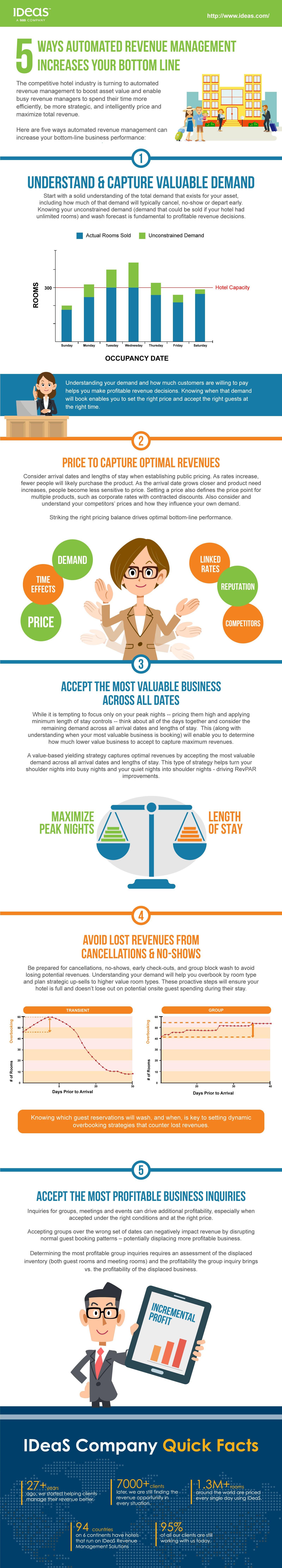 Infographic increasing your bottom line ideas revenue
