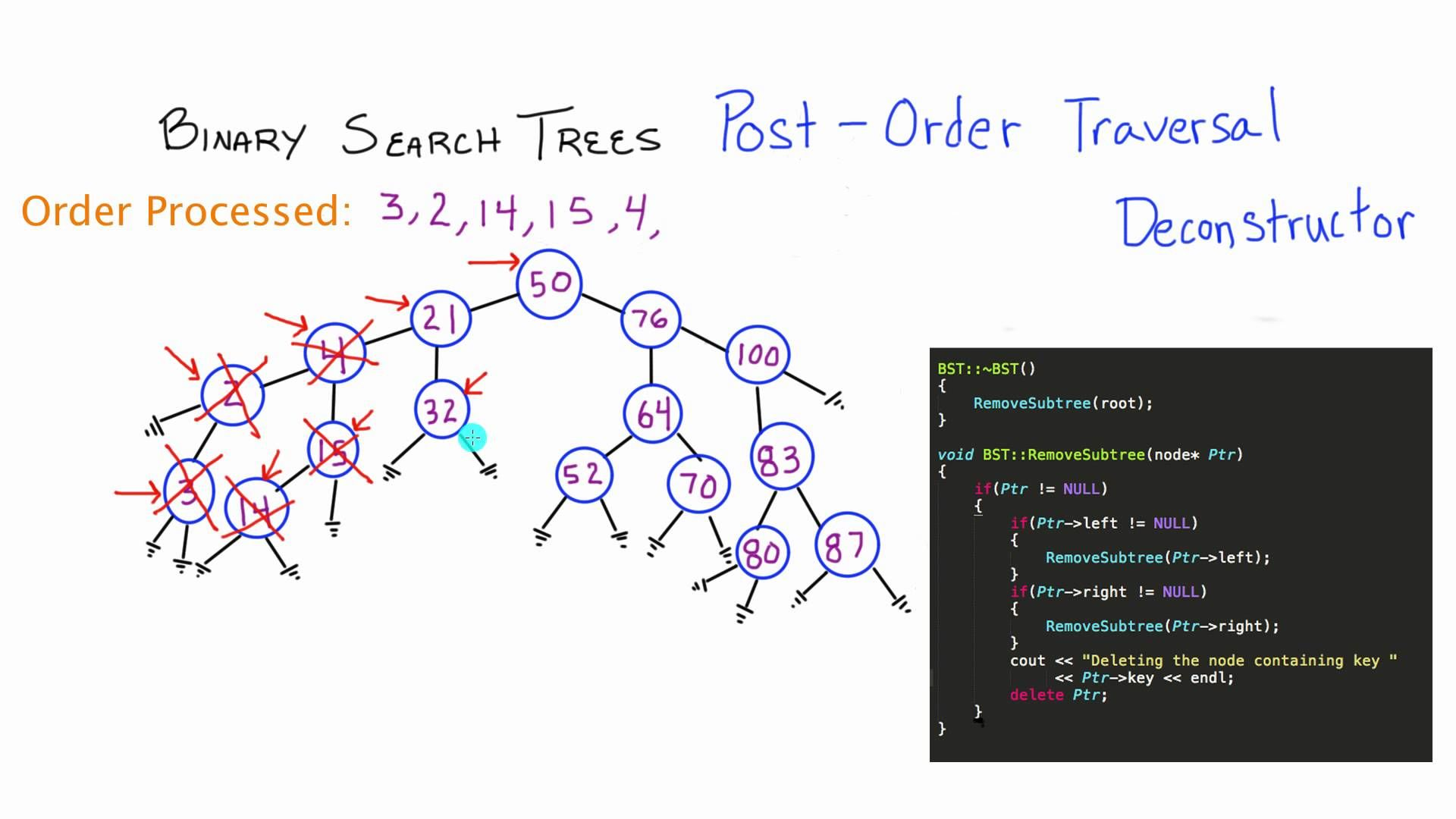 Post Order Traversal Deconstructor Example - Binary Search