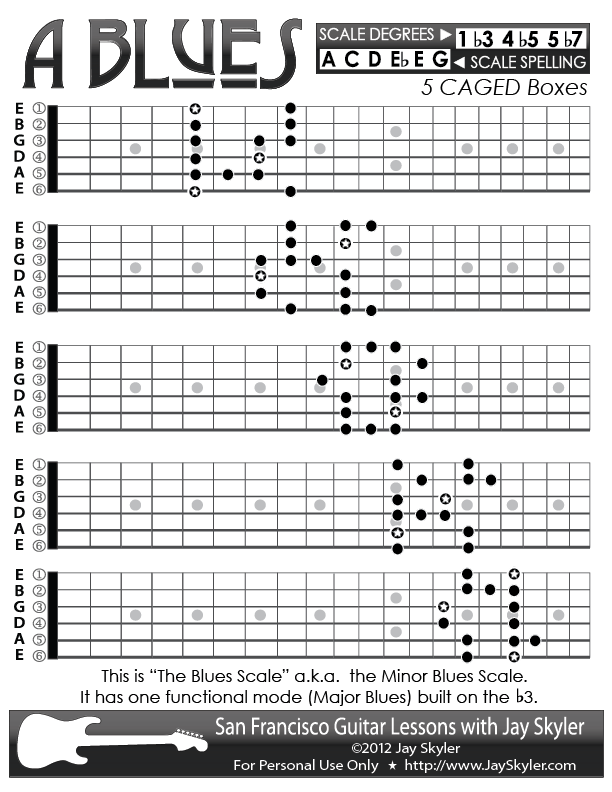 Blues (Minor Blues) Scale Guitar Patterns- Chart, Key of A | Music ...