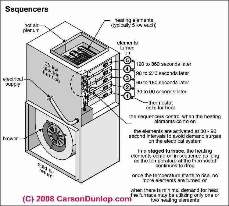 furnace heating sequence diagram  electric furnace furnace