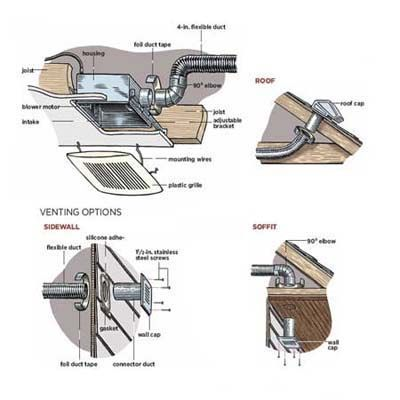 How To Install A Bathroom Vent Fan Bathroom Exhaust Fan Attic