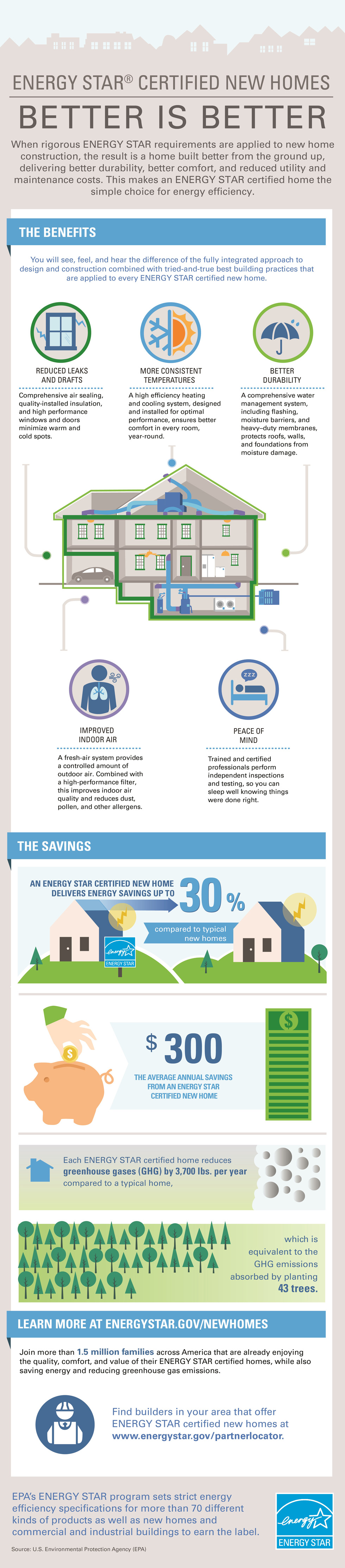 Pin by Wolfworks on Energy and Homes Energy star, Energy