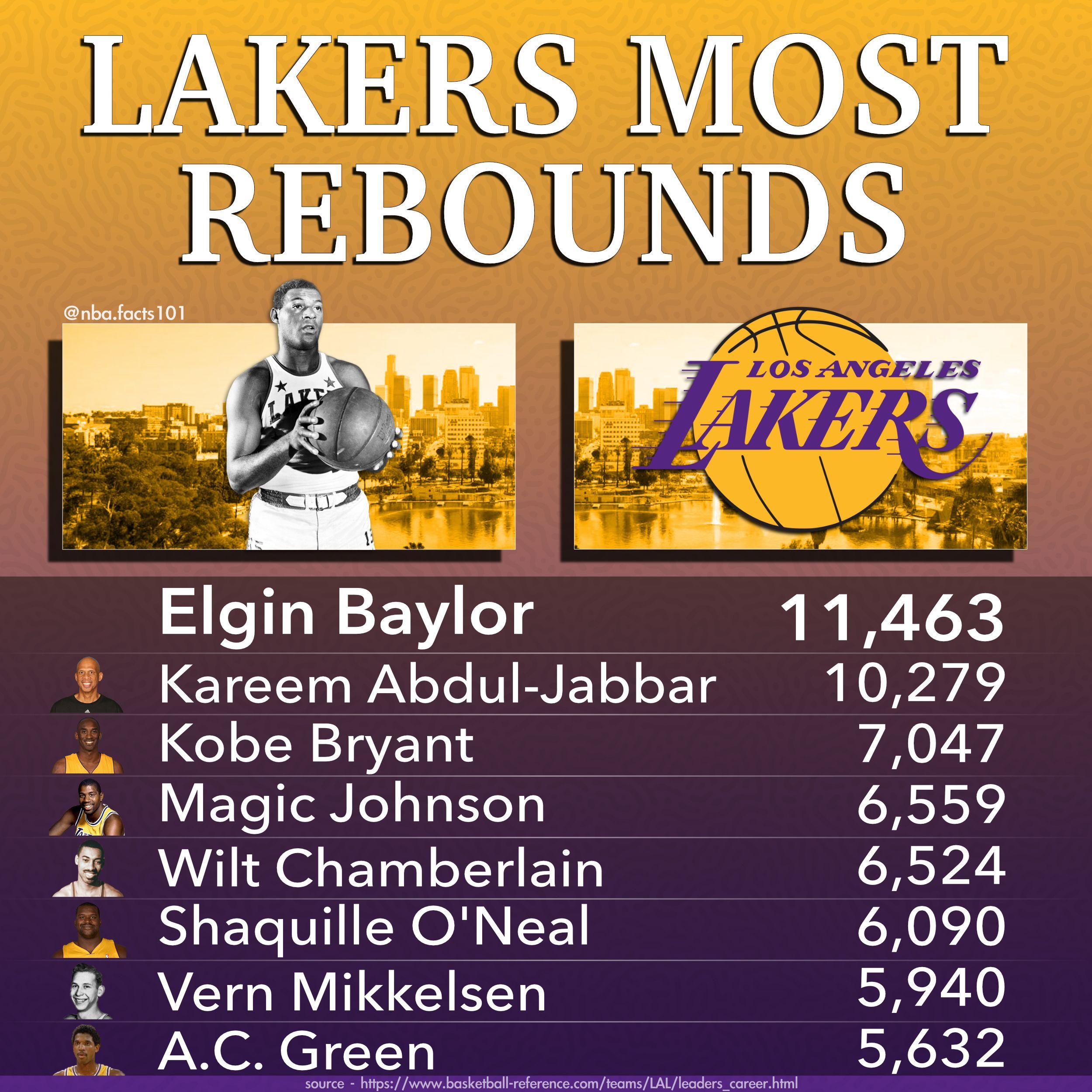 Los Angeles Lakers Rebounds Leaders Basketball Stats In 2020 Lakers Los Angeles Lakers Rebounding