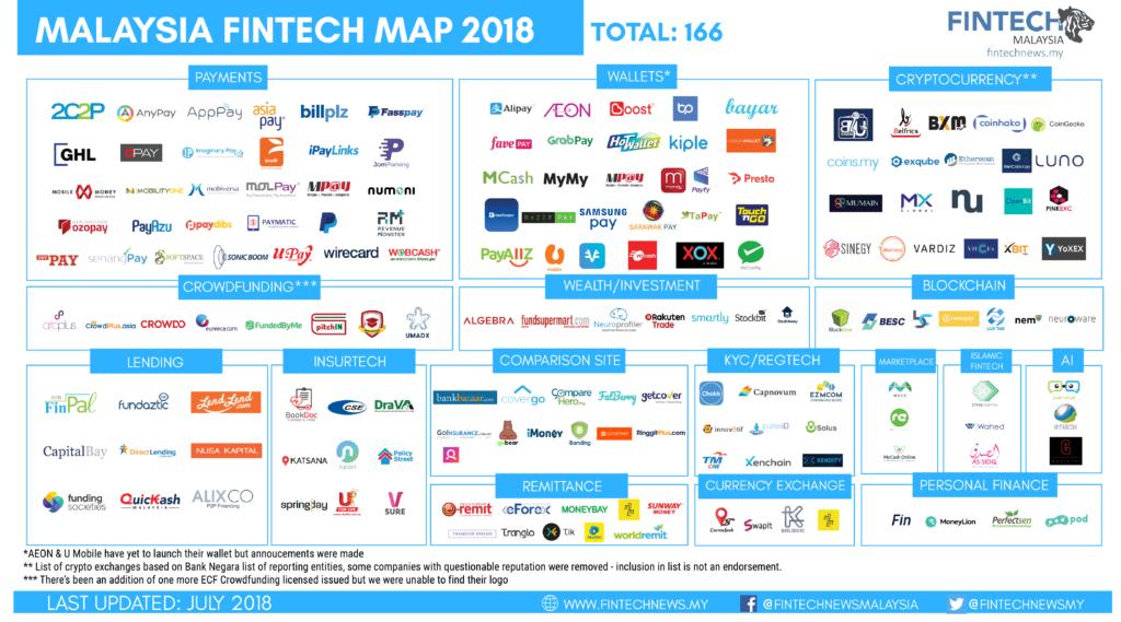 FintechMalaysiaMap2018 Fintech, Malaysia, Fintech