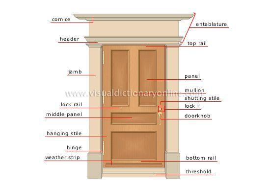 Door Parts Diagram Exterior Doors Exterior Door Frame House Elements