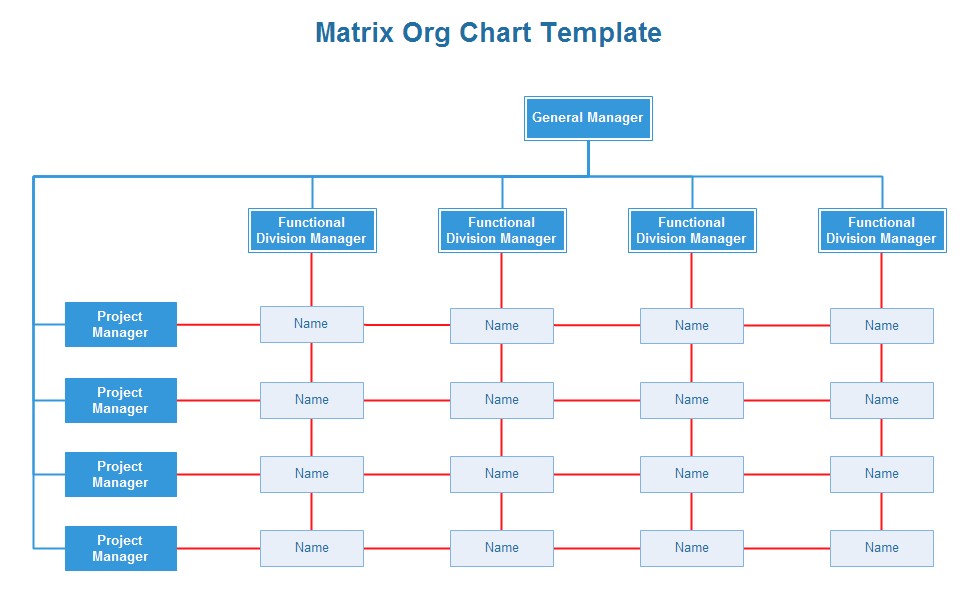 How To Create The Organizational Chart You Know Your Business Needs Organizational Chart Org Chart Industrial And Organizational Psychology