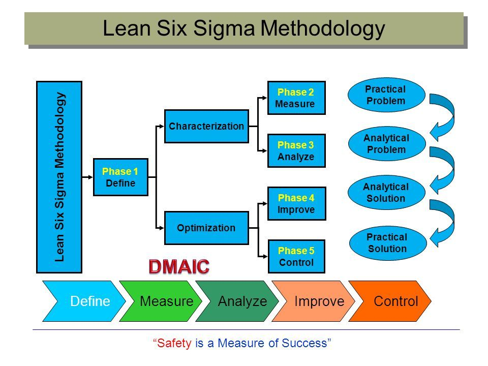 dell six sigma Dell business process improvement sam decker & allen crane slideshare uses cookies to improve functionality and performance, and to provide you with relevant advertising if you continue browsing the site, you agree to the use of cookies on this website.