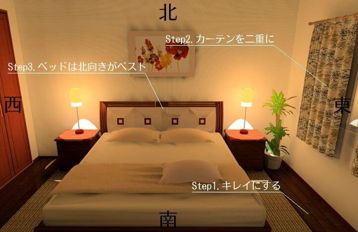 寝室の風水インテリア 間取りやベッドの配置 方角 運びを良くする