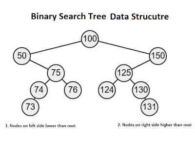 Postorder binary tree online
