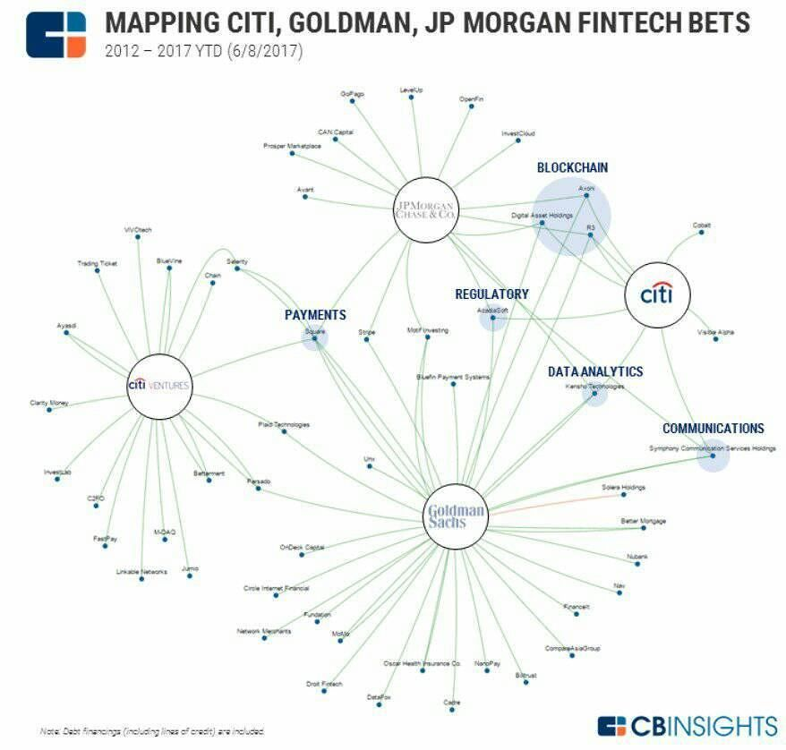 Map of #fintech bets places Citibank Goldman Sachs & JP ... Citibank Map on coca-cola map, nike map, united airlines map, home depot map, bb&t map, citigroup branches map, everbank map,