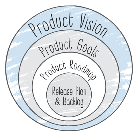 TopDown Product Strategy  Product Management