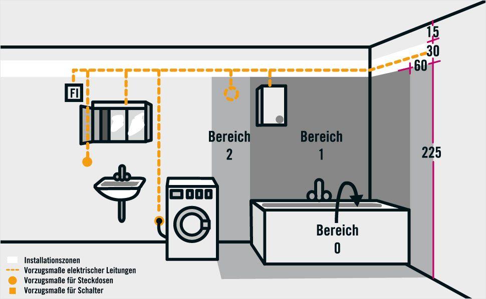 Installationsbereiche In Wohnraumen Ratgeber Von Hornbach Elektroinstallation Elektroinstallation Planen Elektro