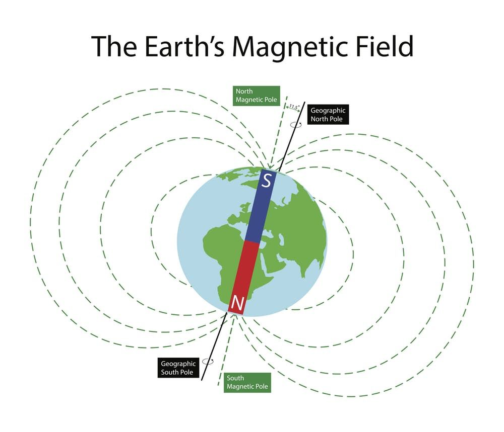 Crazy New Experiment Shows Human Brains Can Detect Earth S Magnetic Field Earth S Magnetic Field Magnetic Field Magnetic Pole