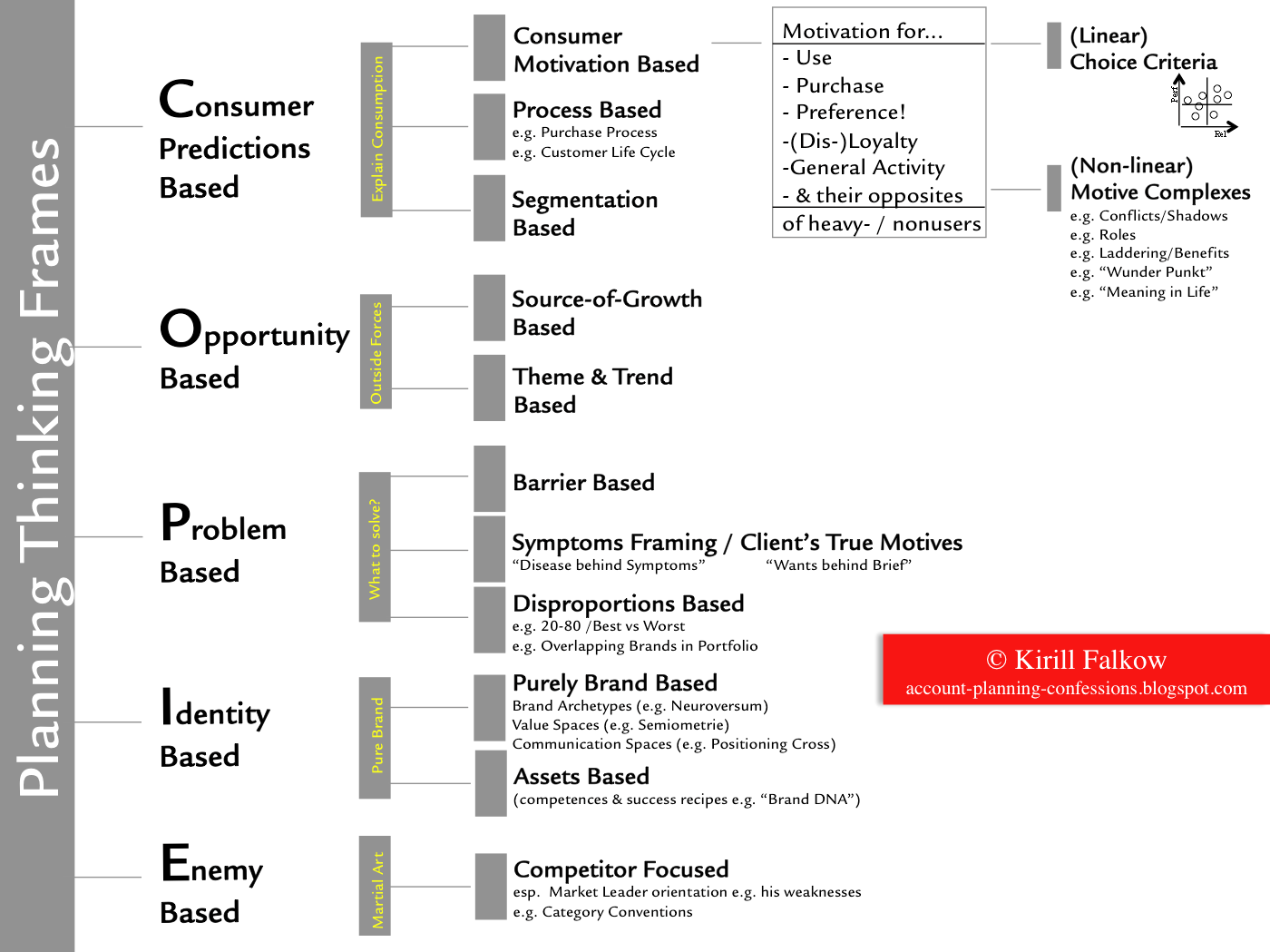 1000+ images about Account Planning on Pinterest | Advertising ...